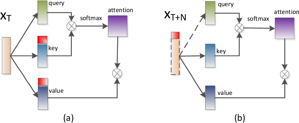 Figure 3 for DFSMN-SAN with Persistent Memory Model for Automatic Speech Recognition