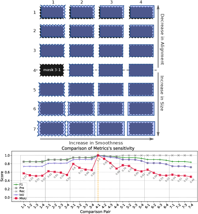 Figure 2 for Multiscale IoU: A Metric for Evaluation of Salient Object Detection with Fine Structures