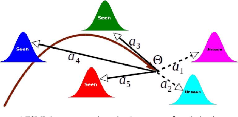 Figure 3 for A Meta-Learning Framework for Generalized Zero-Shot Learning