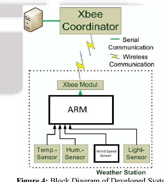 Figure 4 from a zigbee based smart sensing platform for figure 4 block diagram of developed system ccuart Gallery