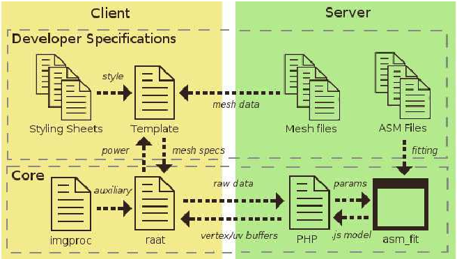 Figure 2 from RAAT – The Reverie Avatar Authoring Tool A JavaScript