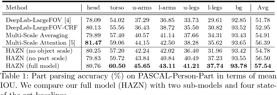 Figure 2 for Zoom Better to See Clearer: Human and Object Parsing with Hierarchical Auto-Zoom Net