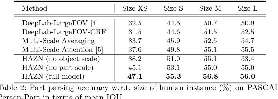 Figure 4 for Zoom Better to See Clearer: Human and Object Parsing with Hierarchical Auto-Zoom Net