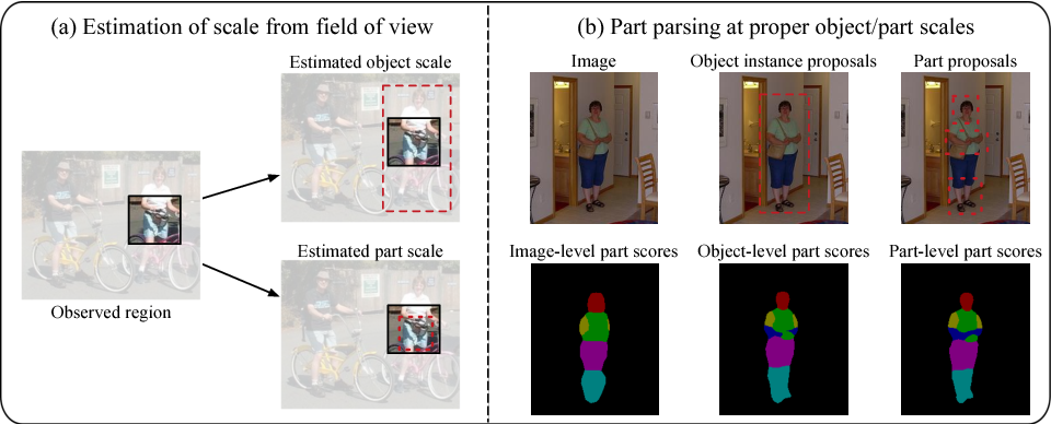 Figure 1 for Zoom Better to See Clearer: Human and Object Parsing with Hierarchical Auto-Zoom Net