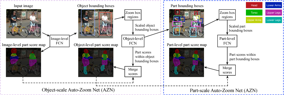 Figure 3 for Zoom Better to See Clearer: Human and Object Parsing with Hierarchical Auto-Zoom Net