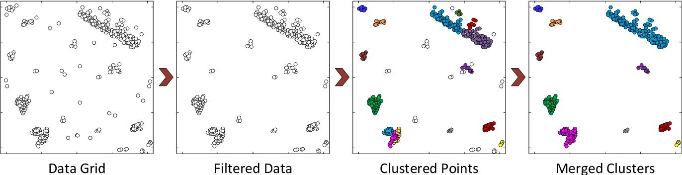 Figure 3 for A Multi-Stage Clustering Framework for Automotive Radar Data