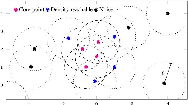 Figure 4 for A Multi-Stage Clustering Framework for Automotive Radar Data