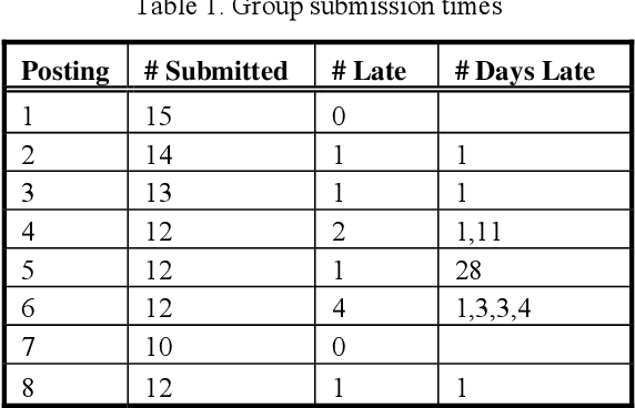 Table 1. Group submission times