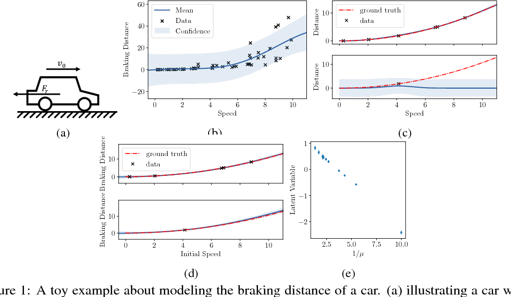 Figure 1 for Efficient Modeling of Latent Information in Supervised Learning using Gaussian Processes