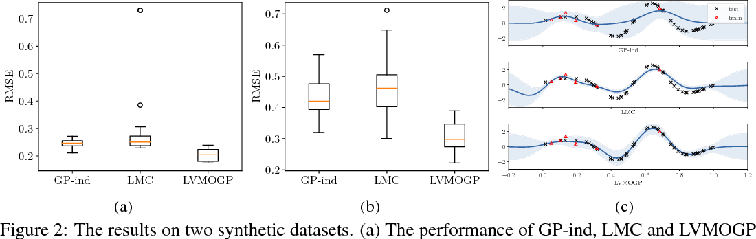 Figure 2 for Efficient Modeling of Latent Information in Supervised Learning using Gaussian Processes