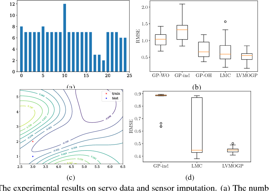 Figure 3 for Efficient Modeling of Latent Information in Supervised Learning using Gaussian Processes