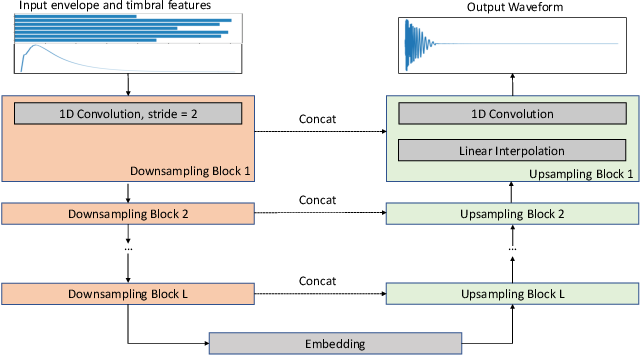 Figure 1 for Neural Percussive Synthesis Parameterised by High-Level Timbral Features