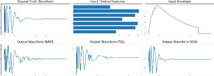 Figure 3 for Neural Percussive Synthesis Parameterised by High-Level Timbral Features