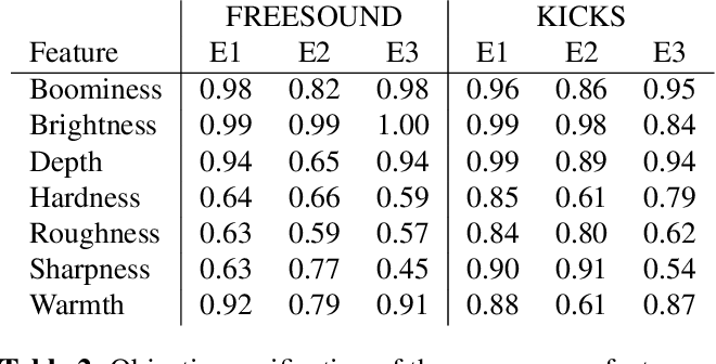 Figure 4 for Neural Percussive Synthesis Parameterised by High-Level Timbral Features
