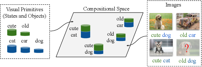 Figure 1 for Learning Graph Embeddings for Compositional Zero-shot Learning