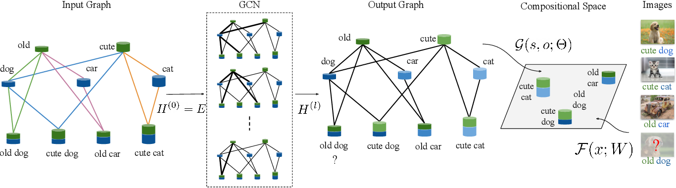 Figure 3 for Learning Graph Embeddings for Compositional Zero-shot Learning