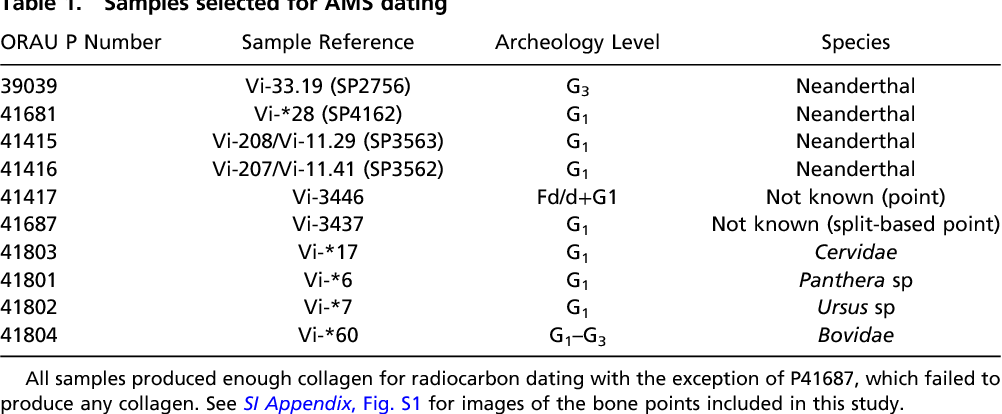 neanderthal carbon dating