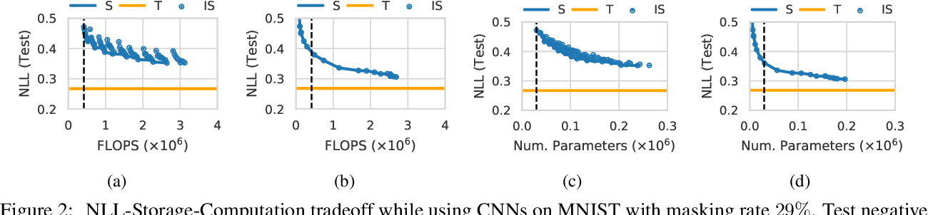 Figure 3 for Generalized Bayesian Posterior Expectation Distillation for Deep Neural Networks