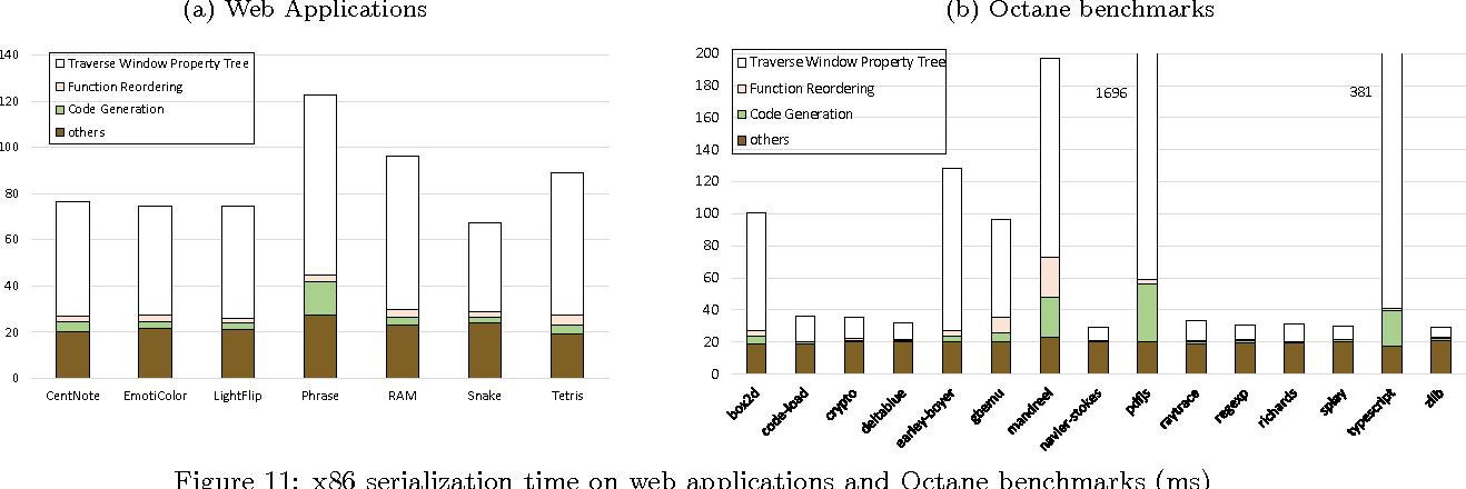 PDF] Web Application Migration with Closure Reconstruction