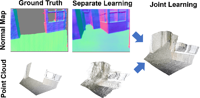 Figure 1 for Normal Assisted Stereo Depth Estimation