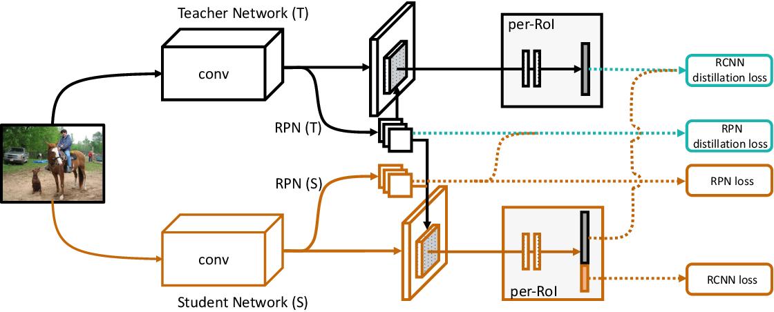 Figure 3 for Lifelong Object Detection