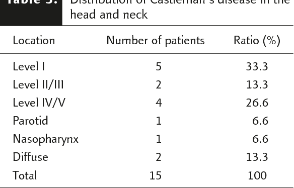 Table 3 from Castleman's disease in the head and neck region