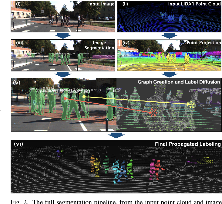 Figure 2 for LDLS: 3-D Object Segmentation Through Label Diffusion From 2-D Images