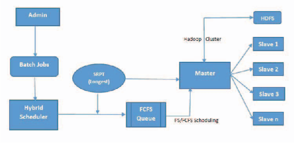 Fig 1. The architecture of Hybrid Scheduler