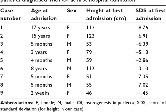 Table 1 clinical and anthropometric characteristics of the patients diagnosed with OI at first hospital admission