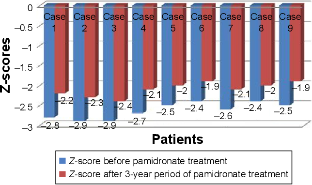 Figure 4 The evolution of Z-score in patients before and after 3 years of treatment with pamidronate.