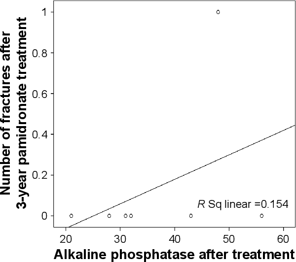 Figure 6 scatter diagram between the serum alkaline phosphatase and number of fractures in patients after 3 years of treatment.