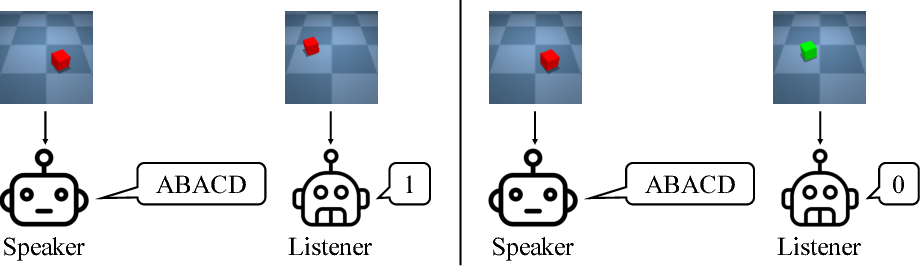 Figure 1 for Compositional Obverter Communication Learning From Raw Visual Input