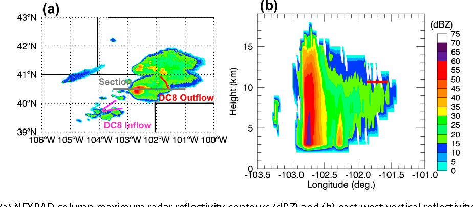 Figure 8 from Wet scavenging of soluble gases in DC3 deep