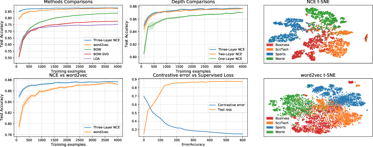 Figure 1 for Contrastive estimation reveals topic posterior information to linear models