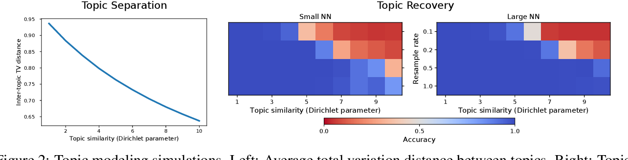 Figure 2 for Contrastive estimation reveals topic posterior information to linear models
