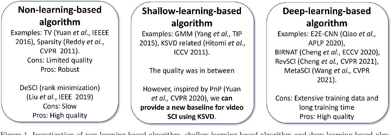 Figure 1 for Revisit Dictionary Learning for Video Compressive Sensing under the Plug-and-Play Framework