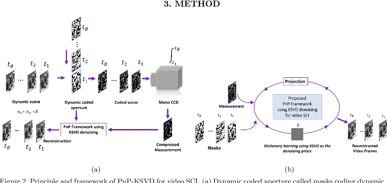 Figure 3 for Revisit Dictionary Learning for Video Compressive Sensing under the Plug-and-Play Framework