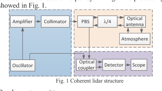 Figure 1 from Numerical Simulation of 1 55 um Coherent Lidar