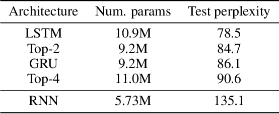 Figure 4 for NAS-Bench-NLP: Neural Architecture Search Benchmark for Natural Language Processing