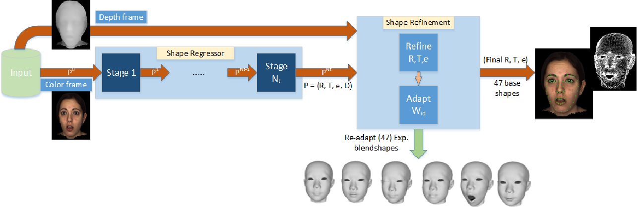 Figure 2 for Robust Performance-driven 3D Face Tracking in Long Range Depth Scenes