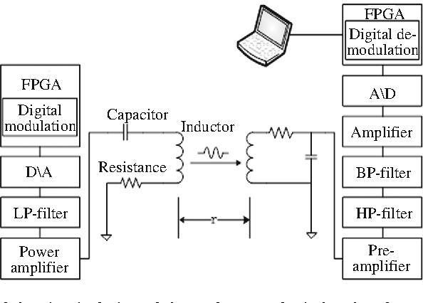 figure 1 from near field magnetic induction communication device for Wire Diagram Army