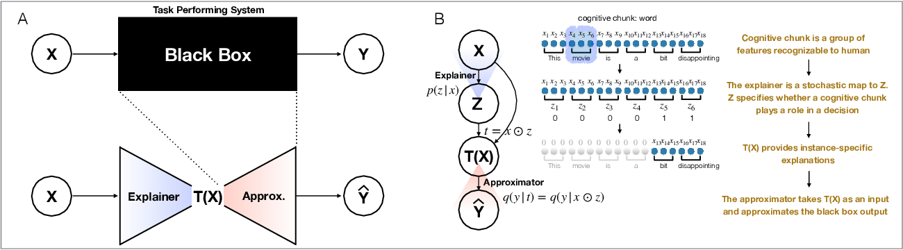 Figure 1 for Explaining a black-box using Deep Variational Information Bottleneck Approach