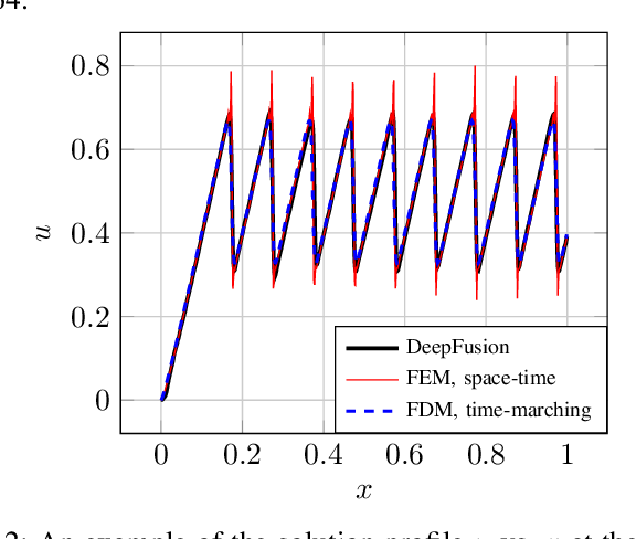 Figure 4 for Deep Generative Models that Solve PDEs: Distributed Computing for Training Large Data-Free Models