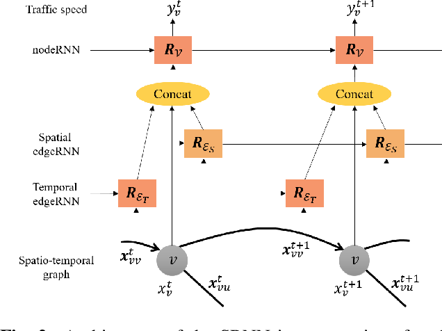 Figure 3 for Structural Recurrent Neural Network for Traffic Speed Prediction