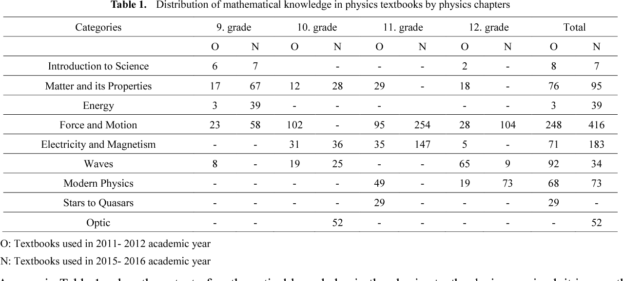 PDF] Comparative Analysis of Mathematical Knowledge in