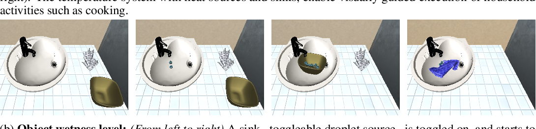 Figure 2 for iGibson 2.0: Object-Centric Simulation for Robot Learning of Everyday Household Tasks