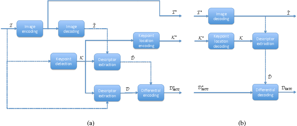 Figure 1 for Hybrid coding of visual content and local image features