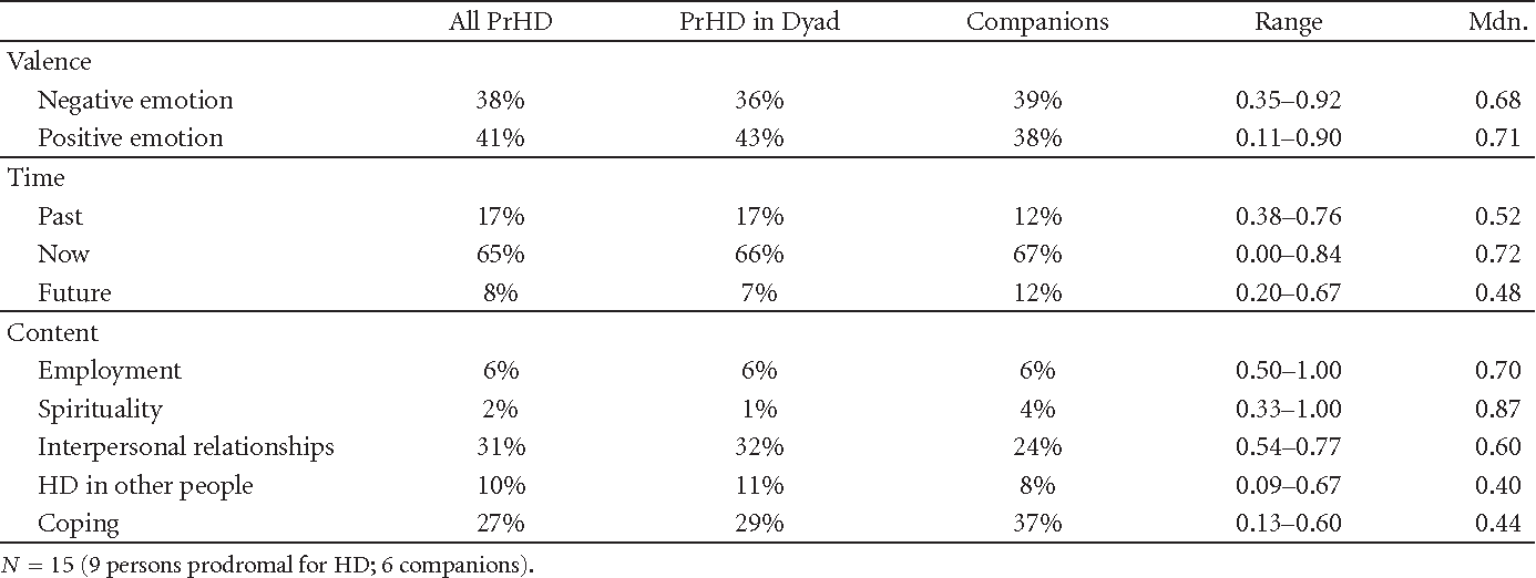 Table 1 From Quality Of Life In Prodromal Hd Qualitative Analyses