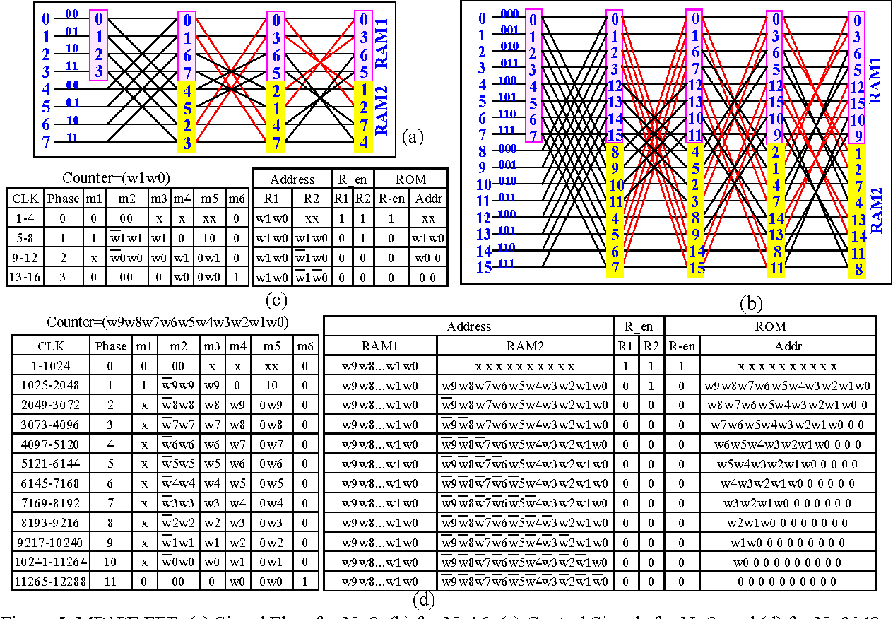 Figure 5 From Efficient Vlsi Implementation Of Memory Based Fft Dvb T Circuit Diagram Mb1pe A Signal Flow For N8