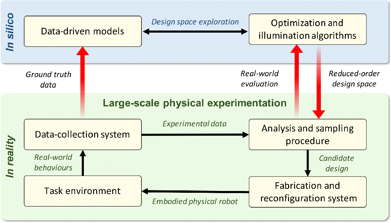 Figure 1 for Reality-assisted evolution of soft robots through large-scale physical experimentation: a review